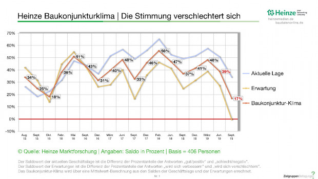 Die Stimmung verschlechtert sich in der Bauindustrie laut Heinze Baukonjunkturklima-Index. [Bild: Heinze Marktforschung]
