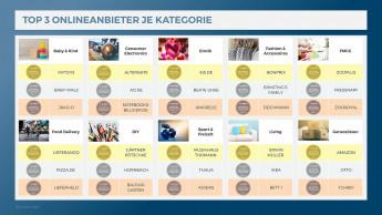Spitzenplätze für Gärtner Pötschke (DIY) und Zooplus (FMCG)