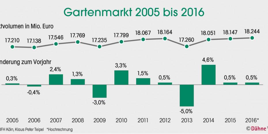 Gartenmarkt 2005-2016