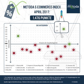 Nur die Überfliegerkategorie Garten hat im E-Commerce-Index von Metoda im April hinzugewonnen.