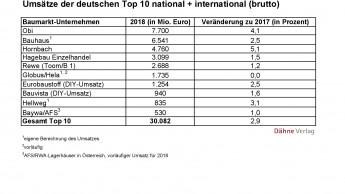 Die zehn größten deutschen Baumarktbetreiber wachsen um knapp drei Prozent