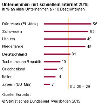 Deutschland liegt beim schnellen Internet in der EU nur im Mittelfeld.