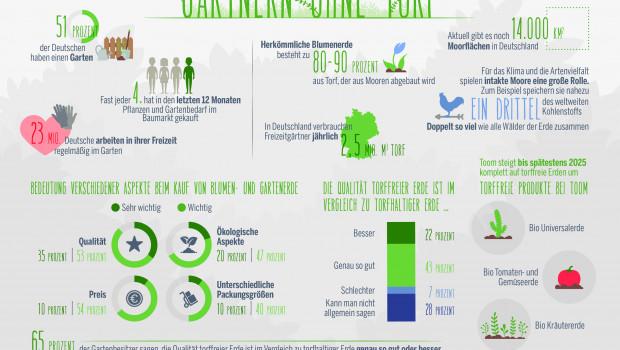 Deutschlands Hobbygärtner verbrauchen pro Jahr rund 2,5 Mio. m³ Torf: Diese und andere interessante Fakten rund um das Thema Torf hat Toom in einer Infografik zusammengetragen.