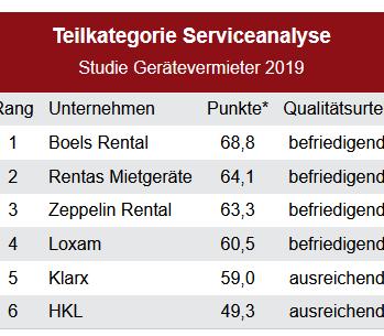 Die Wertung Service.