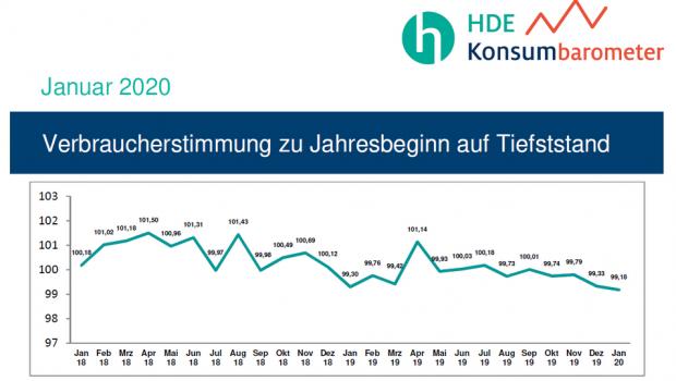 Der Handelsverband Deutschland (HDE) misst monatlich die Verbraucherstimmung.