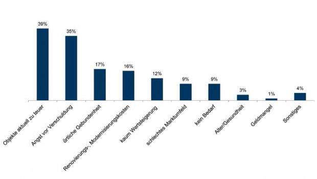 Immonet-Studie zeigt: Zwei Drittel der Immobilienbesitzer würden derzeit keine Immobilie kaufen.