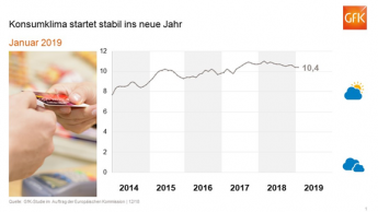 Das Konsumklima bleibt trotz Einbußen stabil