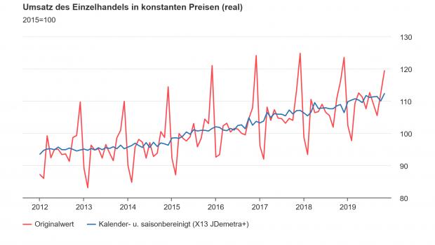 Die Umsatzentwicklung des Einzelhandels in der Destatis-Statistik der zurückliegenden Jahre.