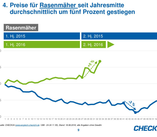 Die Preisentwicklung von Rasenmähern auf Check24.