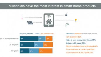 Smart Home: Interesse bei Beleuchtung, aber nicht bei Garten