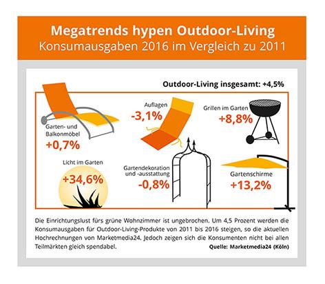 So fasst Marketmedia24 die Entwicklung des Outdoor-Living-Marktes von 2011 bis 2016 zusammen.