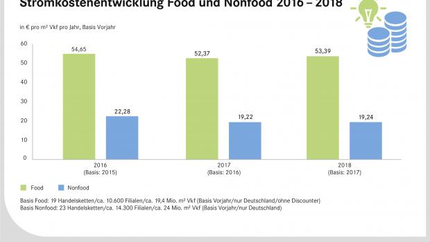 Im Nonfood-Bereich sind die Stromkosten laut dem EHI 2018 leicht angestiegen. [Quelle: EHI-Studie Energie Monitor 2018]