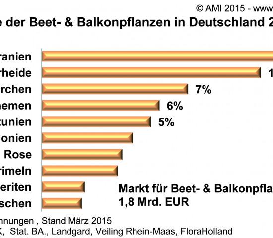 Anteile der Gesamtausgaben für Beet- und Balkonpflanzen in der AMI-Statistik.