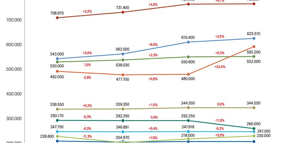Statistik, Gartenverkaufsfläche in Deutschland