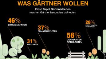Was deutsche Gärtner wirklich zufrieden stimmt