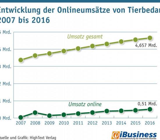 Entwicklung der Online-Umsätze von Toerbedarf 20017 - 2016 (Quelle + Grafik: HighText Verlag).
