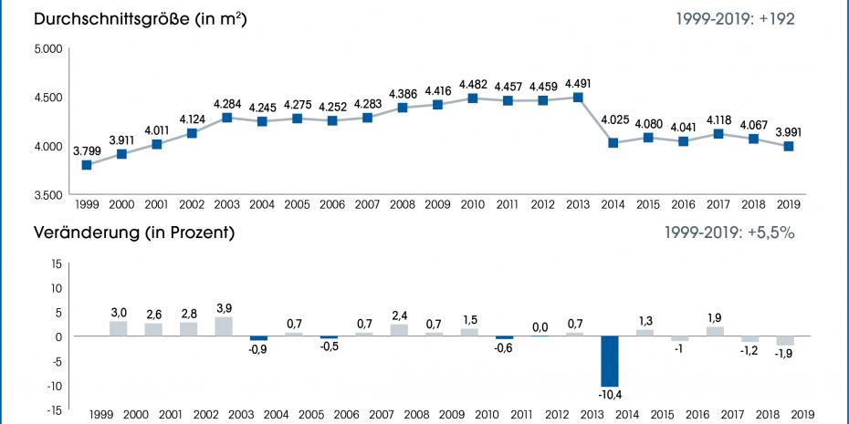 Durchschnittsgröße der Bau- und Heimwerkermärkte (In- und Ausland)