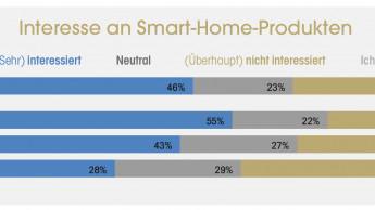 Smart Home heißt Beleuchtung