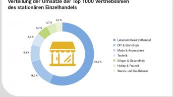 Stationärer Einzelhandel prägt weiterhin deutschen Handel