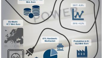 Material für Elektroinstallation sorgt weiter für Wachstum