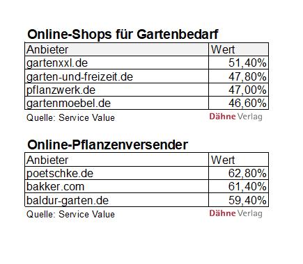 Ranking Kundentreue laut Service Value/Deutschland-Test