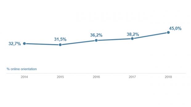 Der European Home Improvement Monitor erhebt den Anteil der Verbraucher, die sich vor dem Kauf eines DIY-Produkts online informieren.