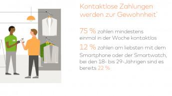 Deutsche verwenden weniger Bargeld als im vergangenen Jahr