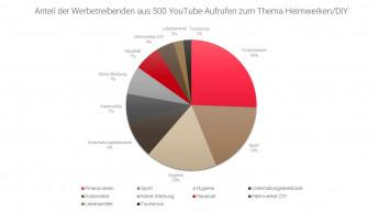 DIY-Branche wirbt zu wenig über Youtube-Erklärvideos