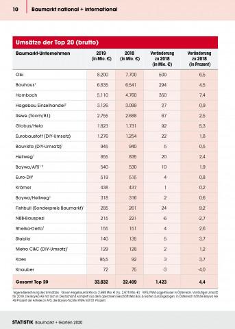 Die Umsätze der Top-20 Baumarktbetreiber