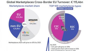 Der grenzüberschreitende E-Commerce legte 2020 kräftig zu