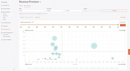 Die Analysedaten und Prognosen sollen Unternehmen bei der Planung und Entscheidungsfindung helfen.
