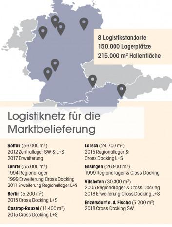 Logistiknetz, Marktbelieferung, Hornbach