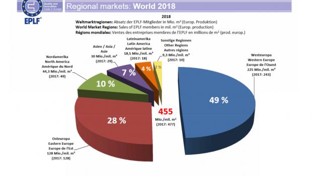 Die im EPLF organisierten Hersteller haben weltweit 2018 4,6 Prozent weniger Laminatfußböden aus europäischer Produktion abgesetzt als im Jahr zuvor. [Grafik: EPLF]