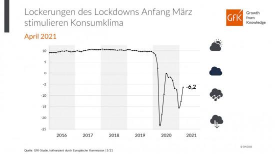 Einen sprunghaften Anstieg verzeichnete das GfK-Konsumklima Anfang März.