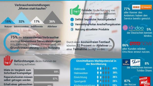Die Splendid Research GmbH fragte im Juli 2018 im Rahmen einer Studie nach ungenutzten Potenzialen im Online-Mietservice.