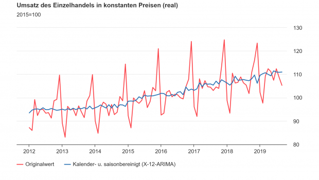 Die Einzelhandelsunternehmen in Deutschland setzten im September 2019 preisbereinigt voraussichtlich 3,4 Prozent mehr um als im Vorjahresmonat. [Bild: Destatis]