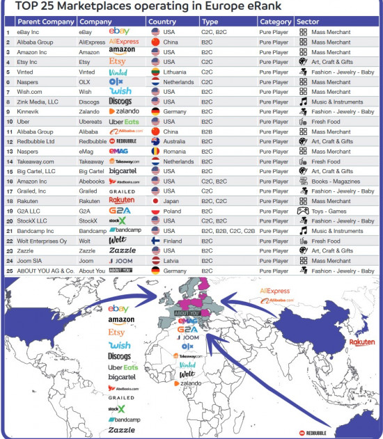 Die Top-25-Handelsplattformen beim grenzüberschreitenden E-Commerce-Handel in Europa.