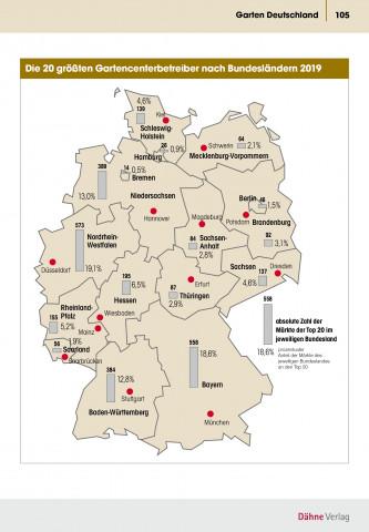 Verteilung der Gartencenterbetreiber nach Bundesländern