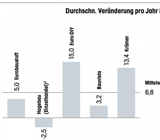 Top-5 Franchise-/Kooperationsunternehmen Standortentwicklung in %