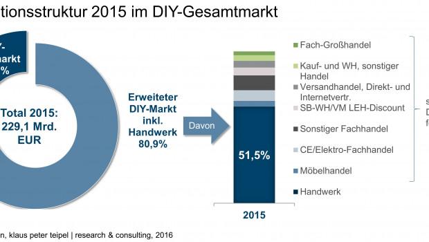 Die Struktur des deutschen DIY-Marktes im Hinblick auf die Vertriebskanäle.