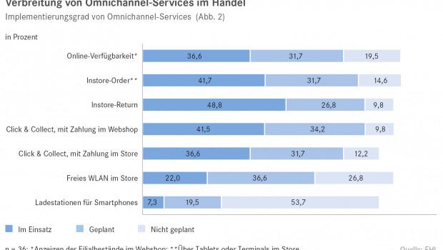 Verbreitung von Omnichannel-Services im Handel.