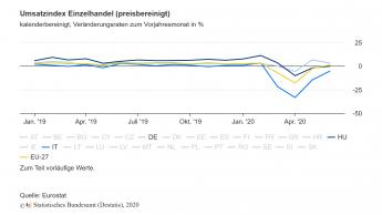 Umsatz im EU-Einzelhandel erreicht im Juni wieder Vorkrisenniveau von Februar 2020