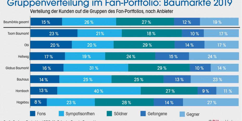 Gruppenverteilung, Fan-Portfolio, Baumärkte 2019