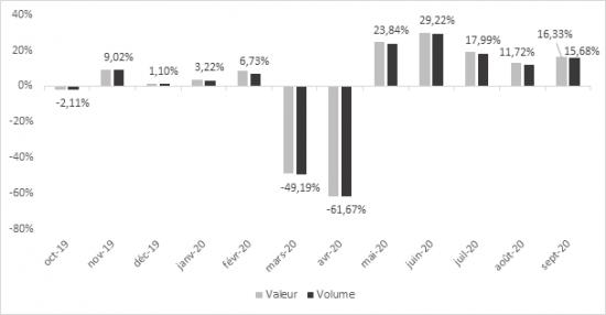 Die FMB veröffentlicht regelmäßig die Statistik der französischen Baumarktbranche.