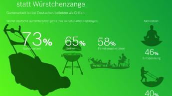 Gartenarbeit ist bei den Deutschen beliebter als Grillen