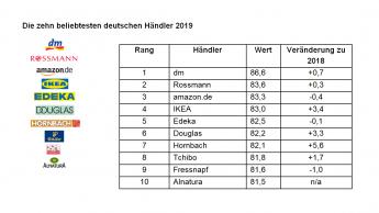 Hornbach laut Studie unter Top 10 Händlern Deutschlands