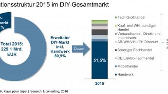 Die Baumärkte verlieren kontinuierlich Marktanteile im DIY-Markt