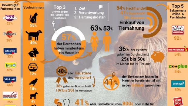 Das Marktforschungsinstitut Splendid Research hat im Rahmen einer Umfrage über 1000 Deutsche zur Haltung von Haustieren befragt.