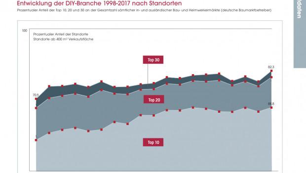 Zwischen 1999 und 2017 lässt sich eine zunehmende Konsolidierung bei den Standorten unter den deutschen Betreibern von Bau- und Heimwerkern in Europa ausmachen. © Dähne Verlag