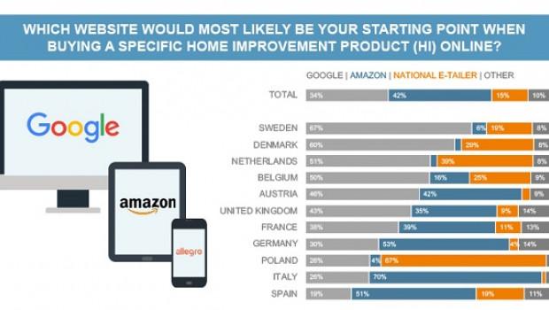 Die Online-Recherche startet bei Amazon - aber nicht überall, wie die Länderergebnisse des European Home Improvement Monitor zeigen.